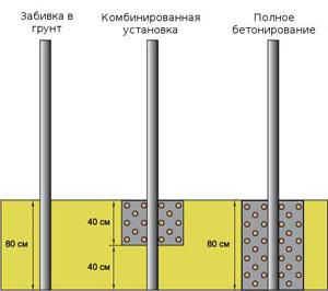 ustanovka-stolbikov